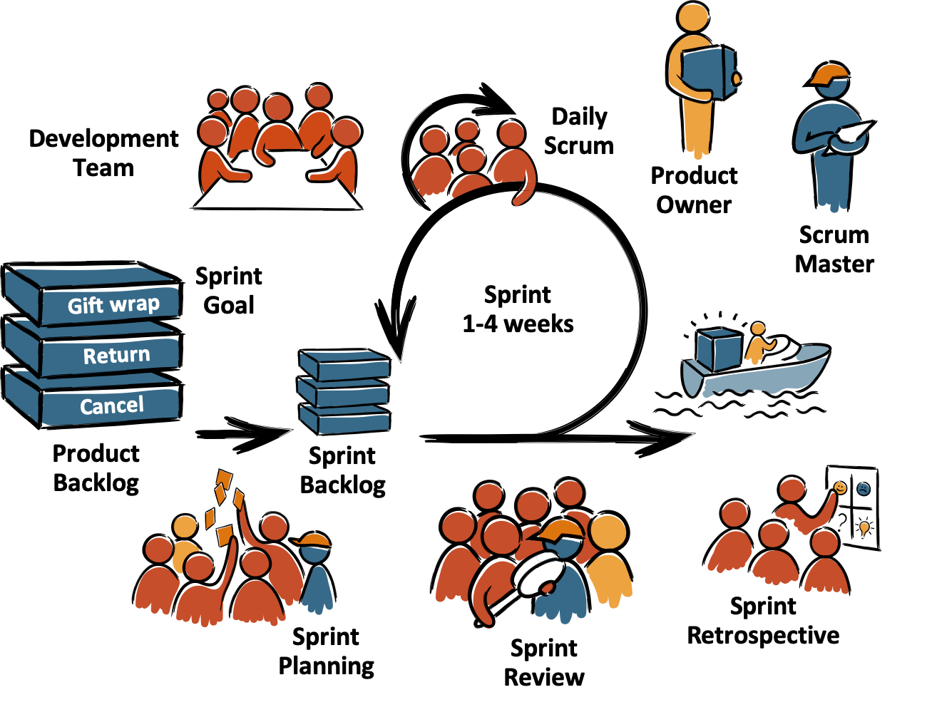 ABC Scrum Master Course