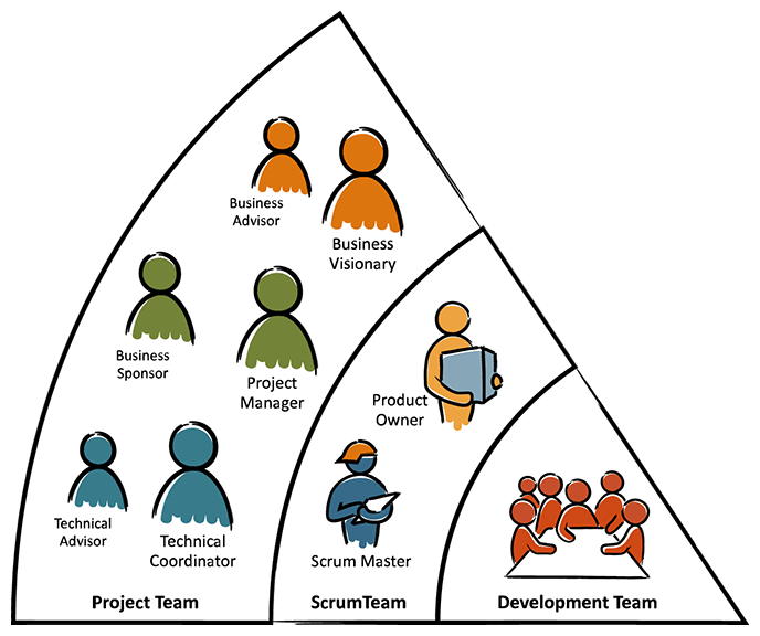 AgilePM and Scrum Training Combined Roles
